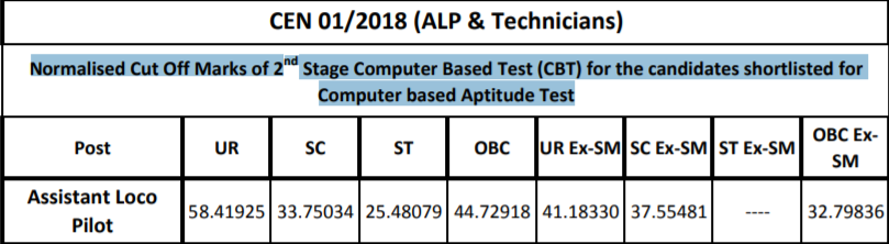 rrb alp technicial result 2019